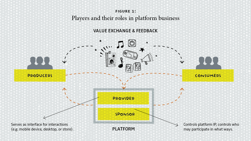 Airbnb For Cars >> Platform Business: From Resources to Relationships | GfK