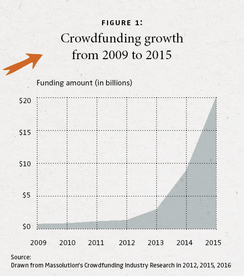 Crowdfunding – Financing Ventures in the Digital Era | NIM