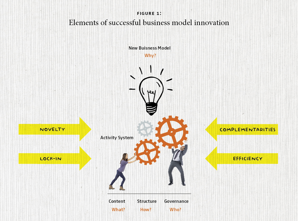 Technology Management Image: Business Model Innovation
