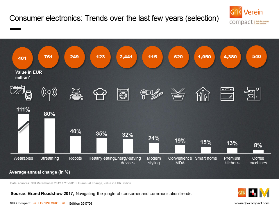 Totally on trend – consumption in Germany | GfK Compact