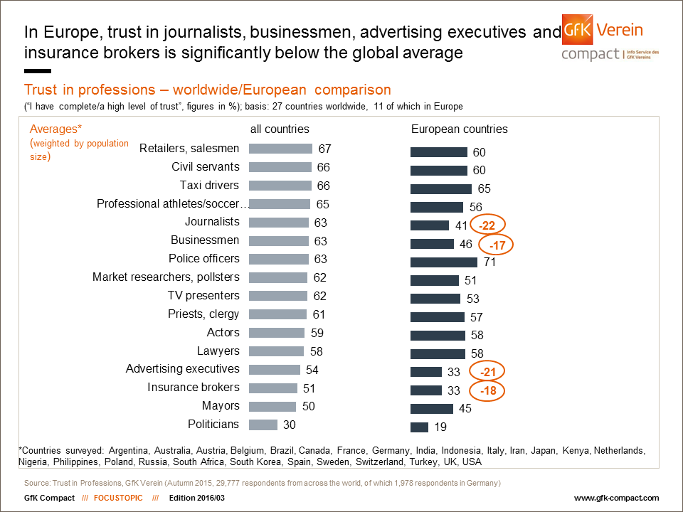 Worldwide Ranking Trust In Professions Gfk Compact